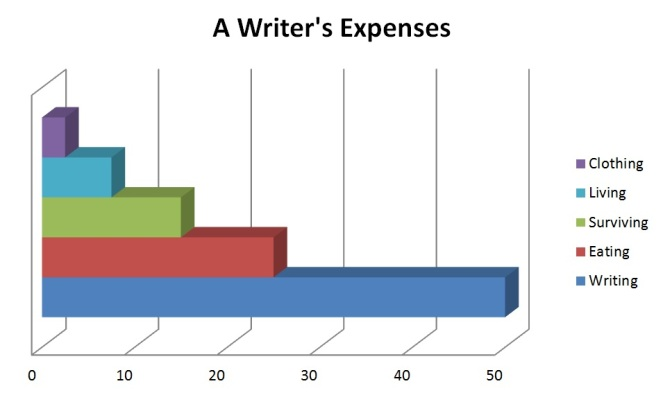 A Writer's Expenses